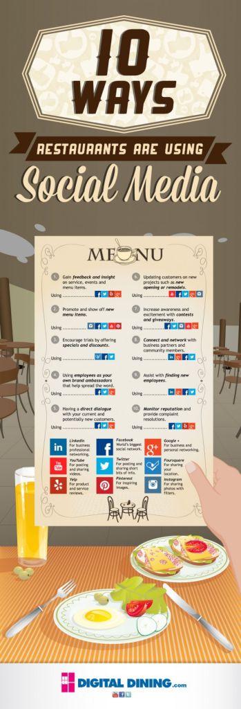 Redes sociales restaurantes