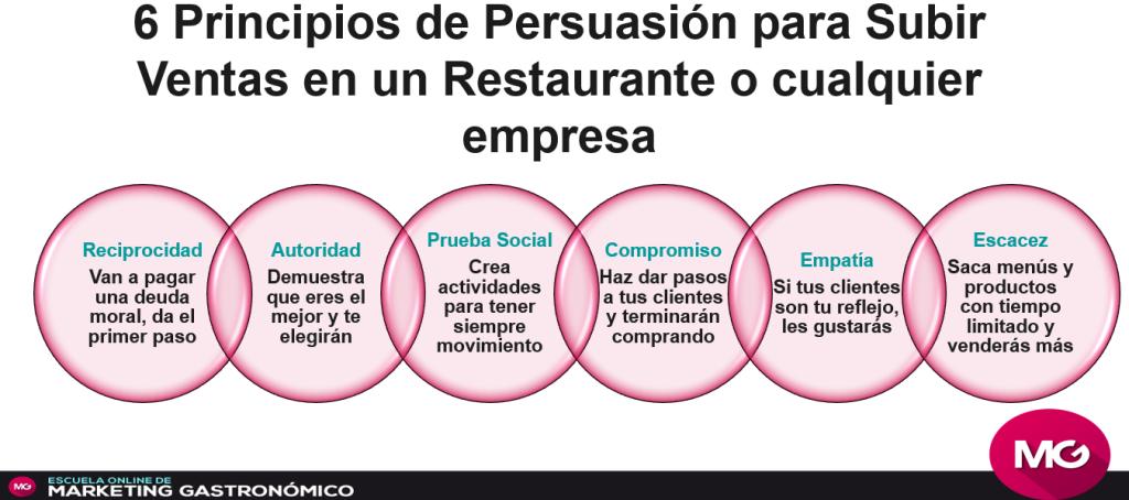 C Mo Subir Las Ventas En Un Restaurante Utilizando La